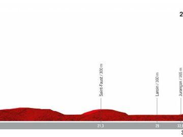 Perfil de la etapa 10 de la Vuelta 2019