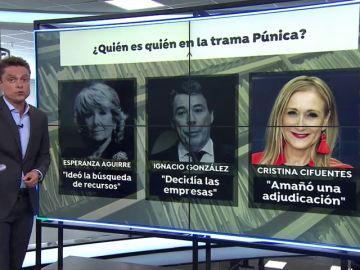 Tres expresidentes a declarar por la trama Púnica