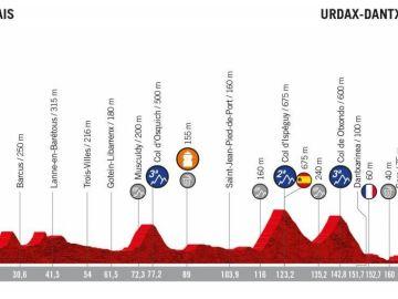 Perfil de la etapa 11 de la Vuelta a España