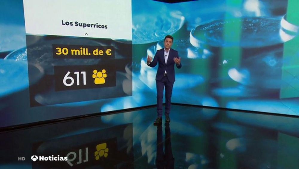 Se triplica el número de 'superricos' en España