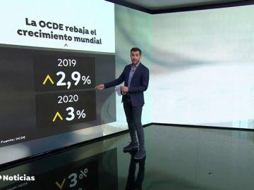 La OCDE advierte de un frenazo en la economía mundial: prevé que crezca apenas un 2,9 % en este año