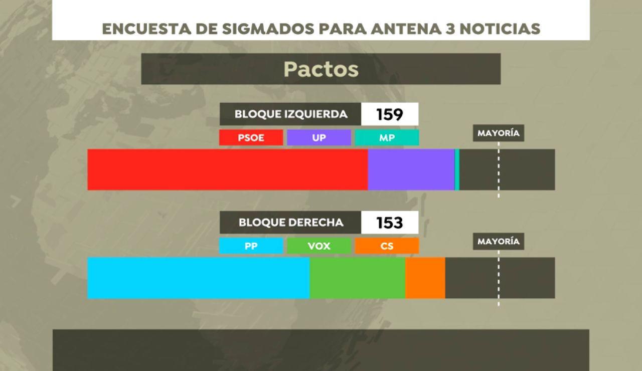 Encuesta electoral: ningún bloque obtendría una mayoría clara en las elecciones generales 2019