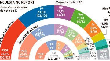 Elecciones generales 2019: Encuesta de 'La Razón'