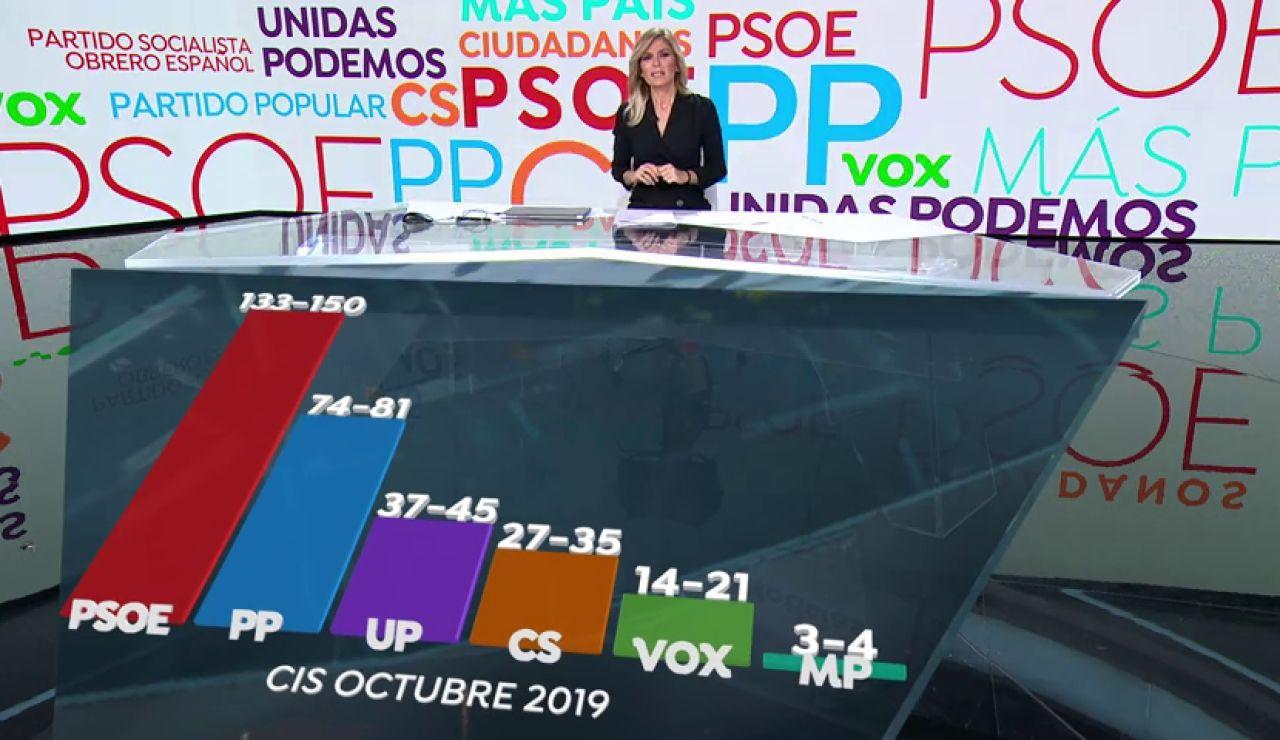 El CIS da al PSOE hasta 150 escaños para las elecciones generales de 2019
