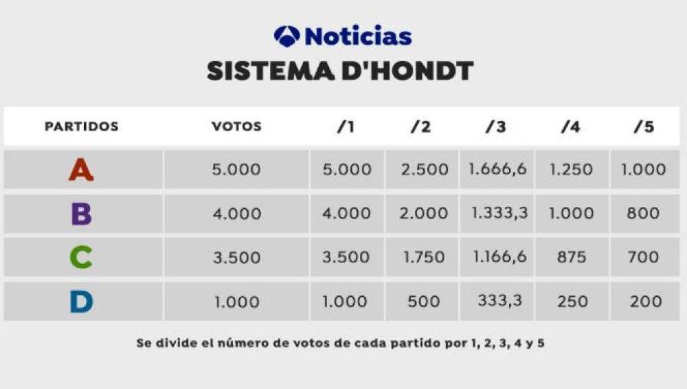 Elecciones Cataluña 2021: ¿Cómo reparte los escaños del Parlament la Ley d'Hont?