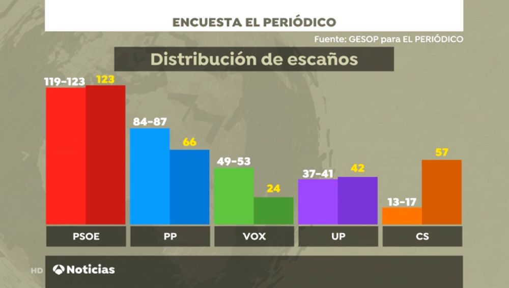 Elecciones generales 2019: El PSOE se mantiene, Vox llega a tercera fuerza y Ciudadanos se desploma