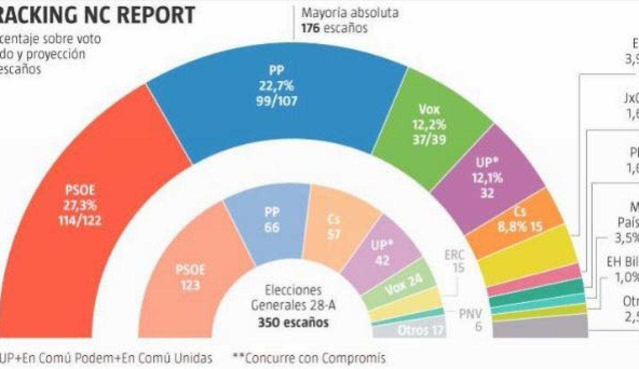 Encuesta electoral 'La Razón'