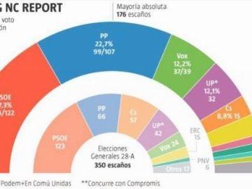 Elecciones generales 2019: Encuesta electoral 'La Razón'