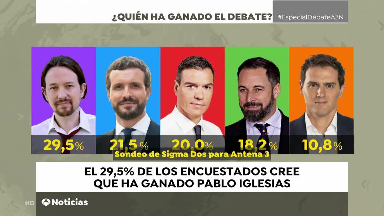 Debate Electoral: Pablo Iglesias Ganador Del Debate De Las