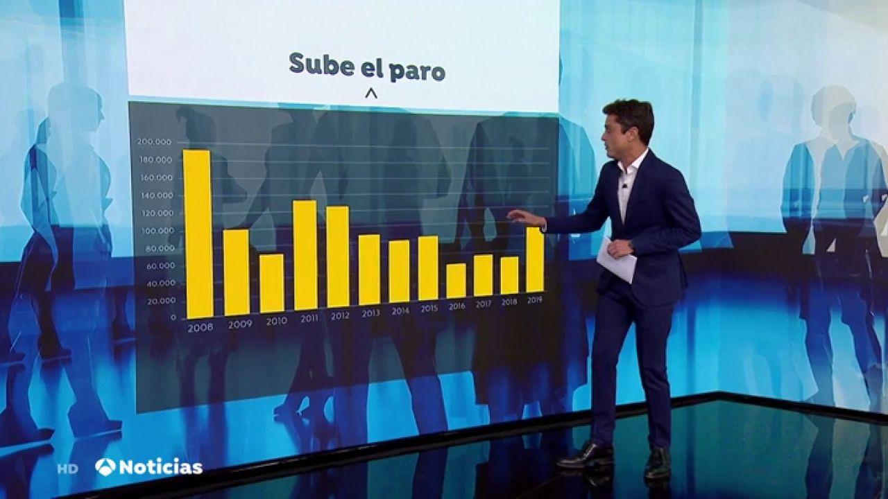 El Paro Crece En 97.948 Personas En Octubre, Su Mayor Alza