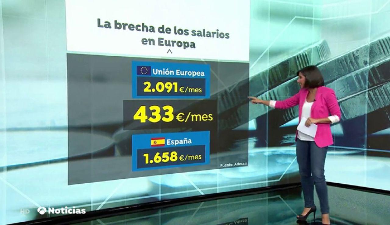 Los trabajadores españoles ganan un 20% menos que los europeos