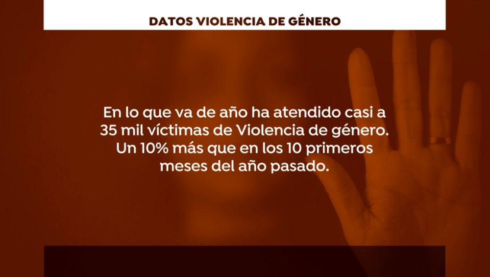 Los delitos de violencia de género crecen un 10% los diez primeros meses del año
