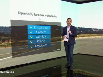 Ryanair, la peor aerolínea del mundo de corto recorrido