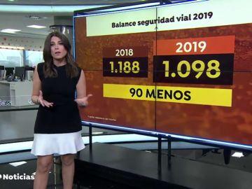 1.098 personas murieron en accidentes de tráfico en 2019, la cifra más baja de la historia