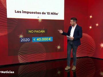 ¿Cuánto se lleva Hacienda con cada premio de la Lotería del Niño 2020?