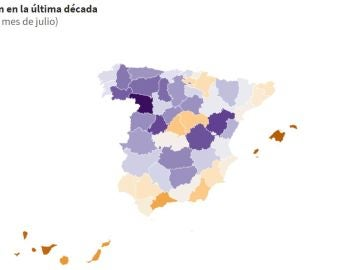 Evolución de la población en España entre 2009 y 2019