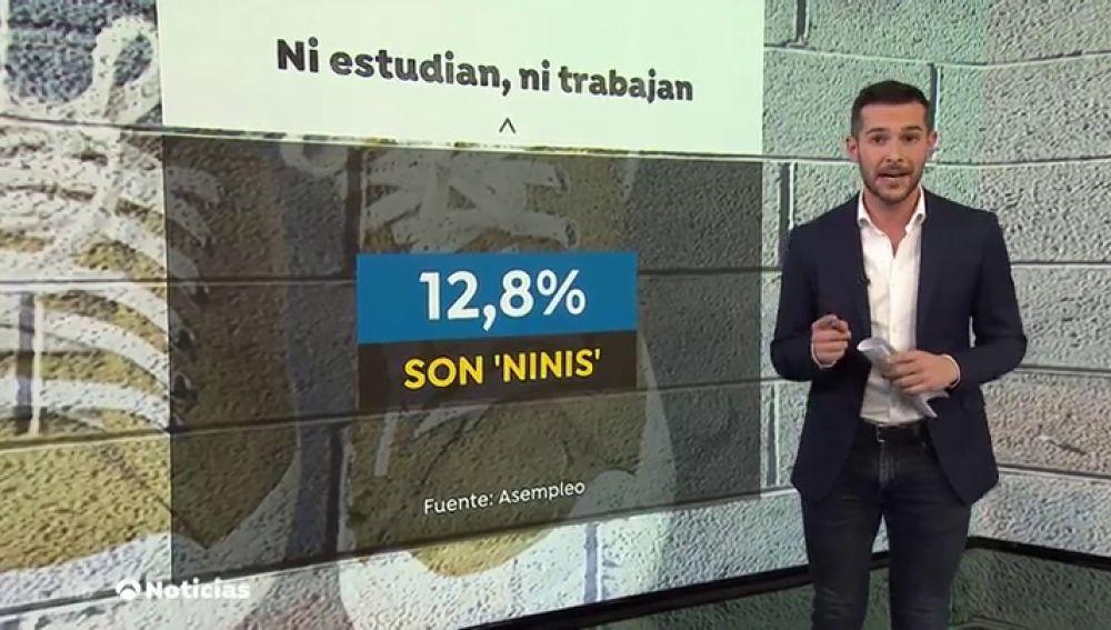 España está entre los países de la UE con más jóvenes 'ninis', solo superado por Italia y Grecia