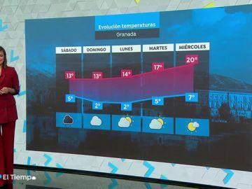 Se desactivan todos los avisos este domingo y las temperaturas ascienden en gran parte de España