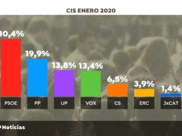 Más ventaja del PSOE y Podemos, según el CIS