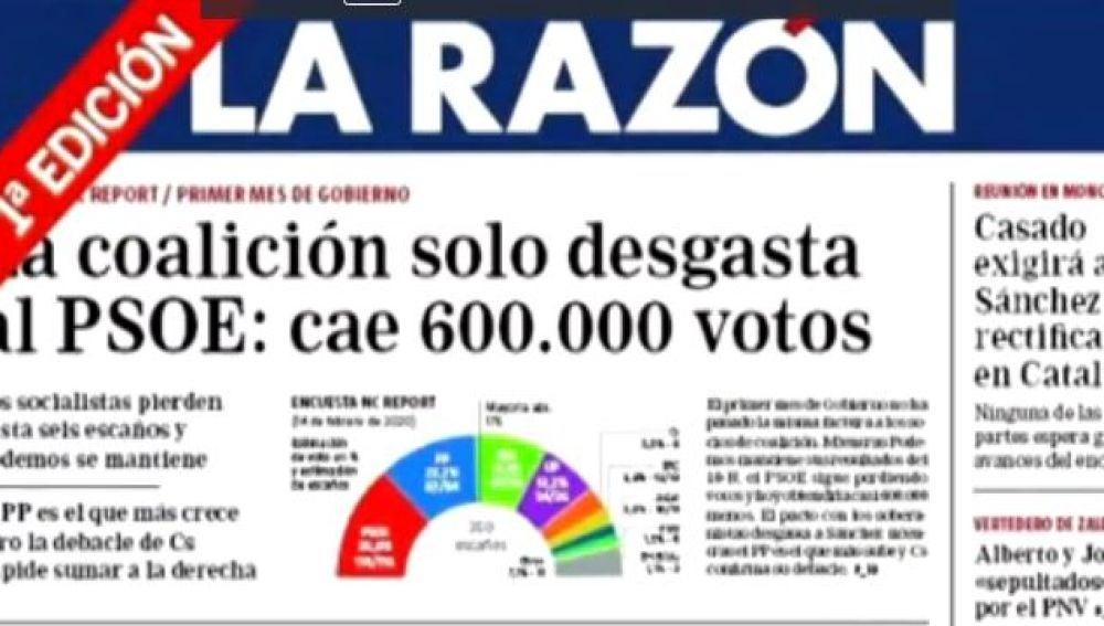 Encuesta con intención de voto del diario LA RAZÓN