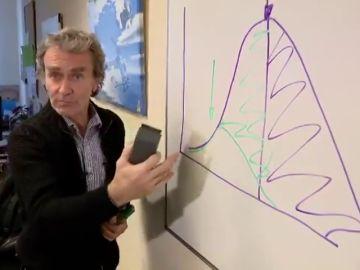 Así explica Fernando Simón las curvas que puede seguir la epidemia del coronavirus