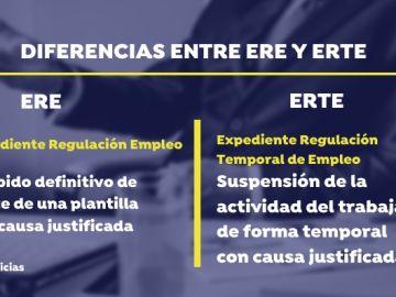 Diferencias entre ERE y ERTE