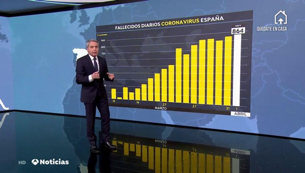 Datos de coronavirus en España hoy: 9.053 muertes y 102.136 contagios