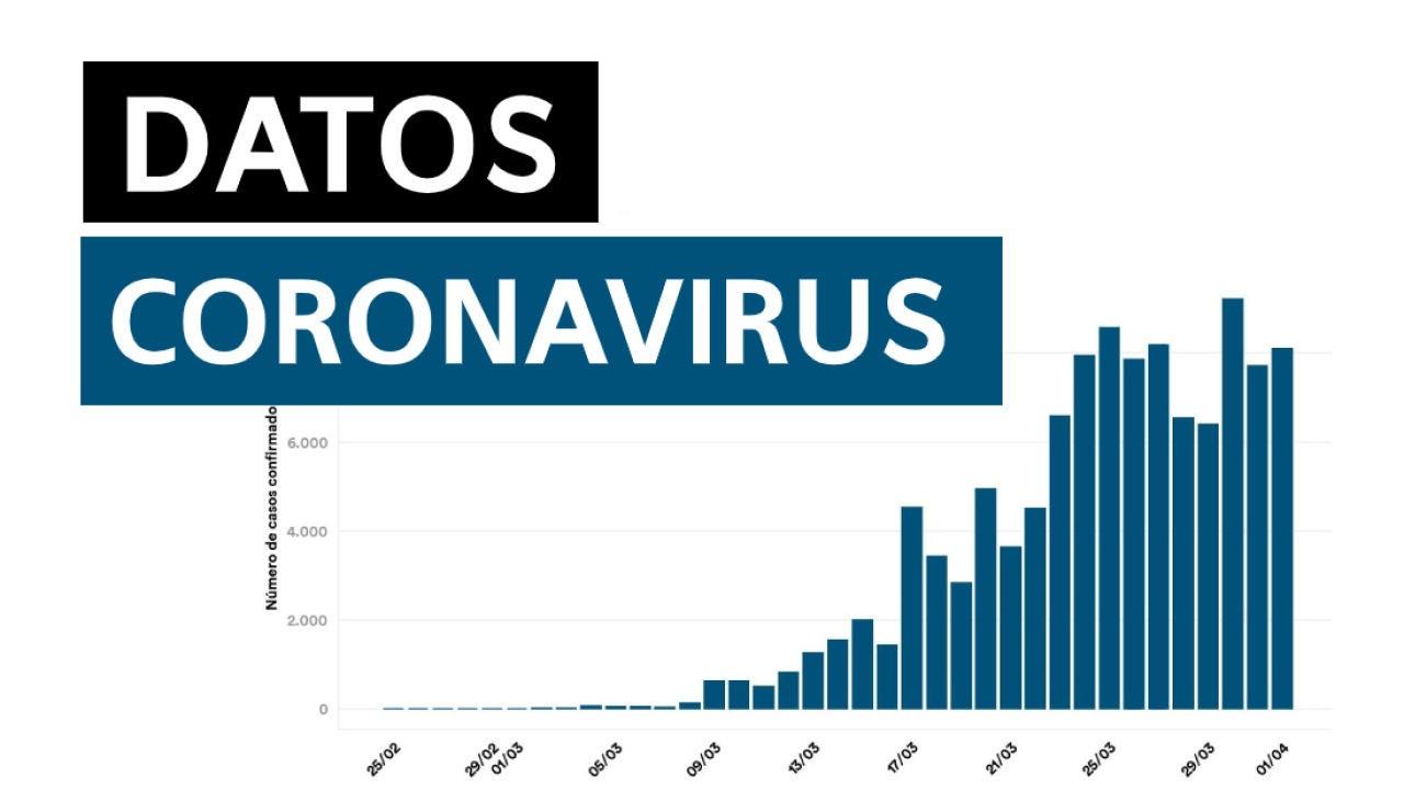 Datos del coronavirus en España hoy miércoles 3 de junio de 2020