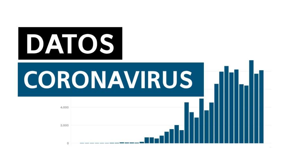 Datos coronavirus España hoy lunes 6 de abril de 2020