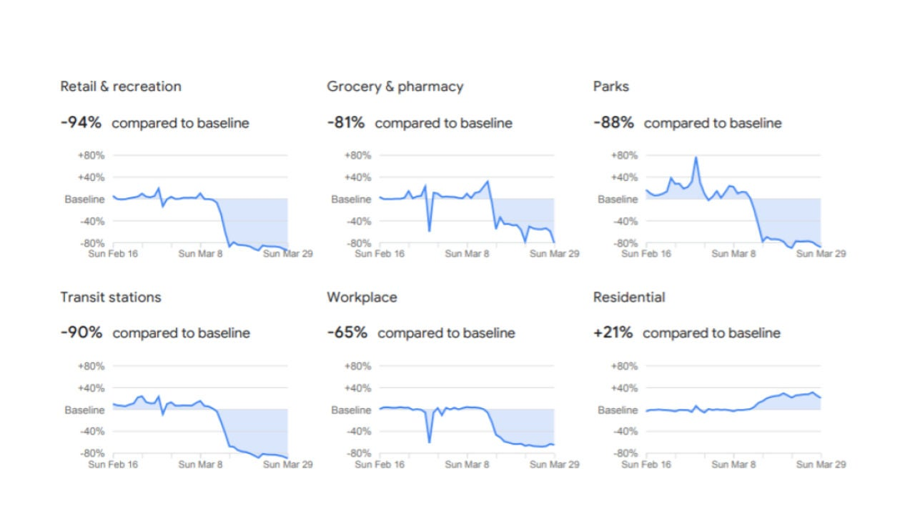 Coronavirus: Informe de movilidad de Google