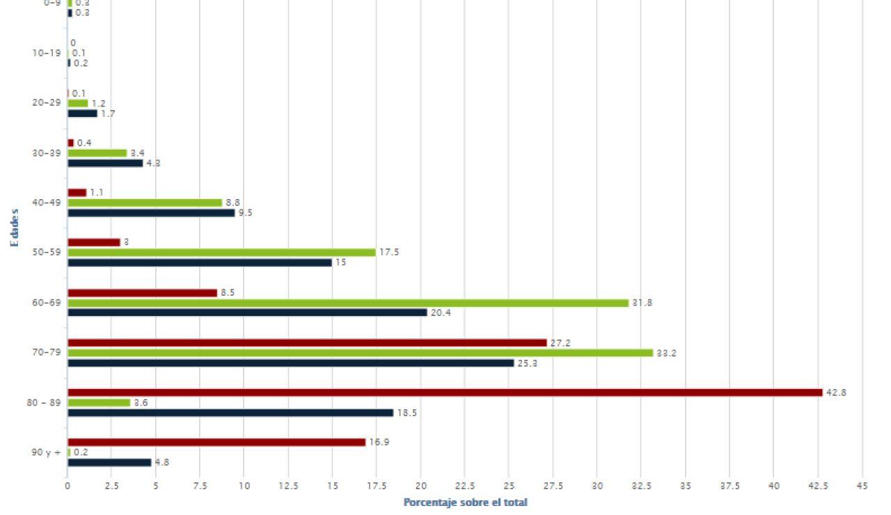 Gráfico de afectados por coronavirus por edades