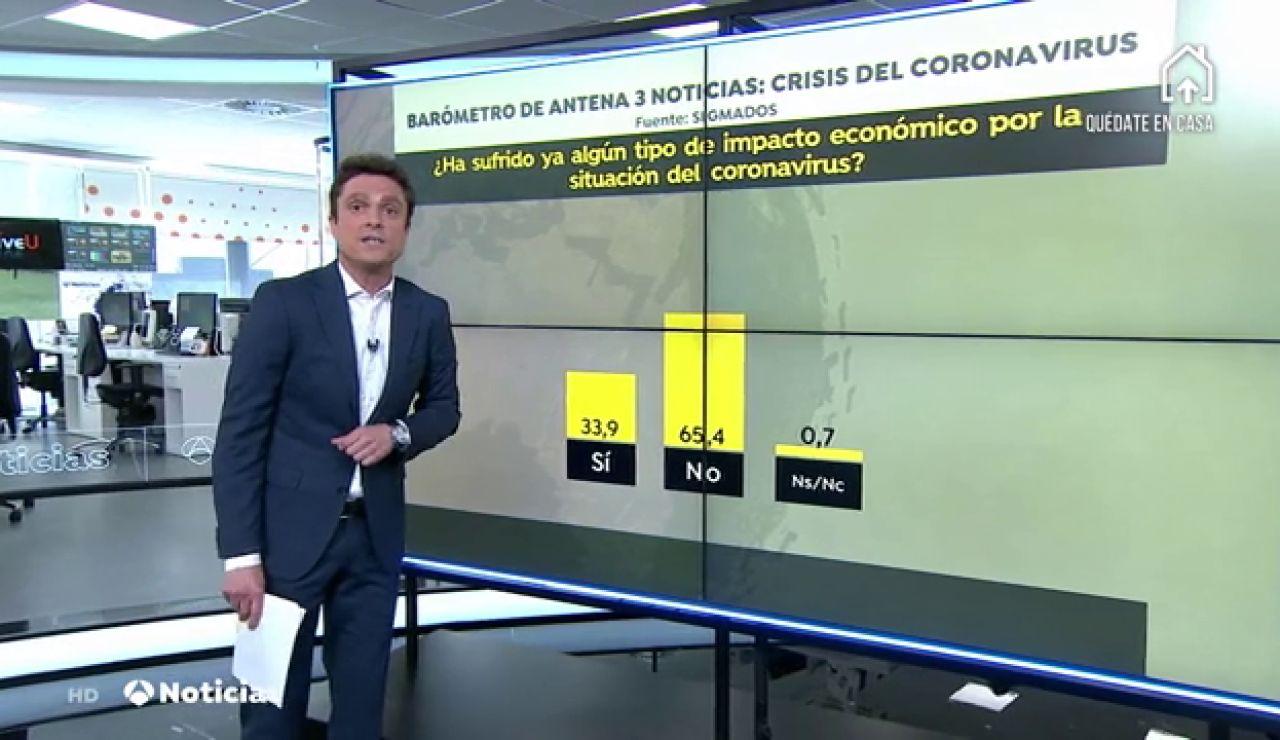 Encuesta: Un tercio de los españoles está sufriendo el impacto económico de la crisis del coronavirus