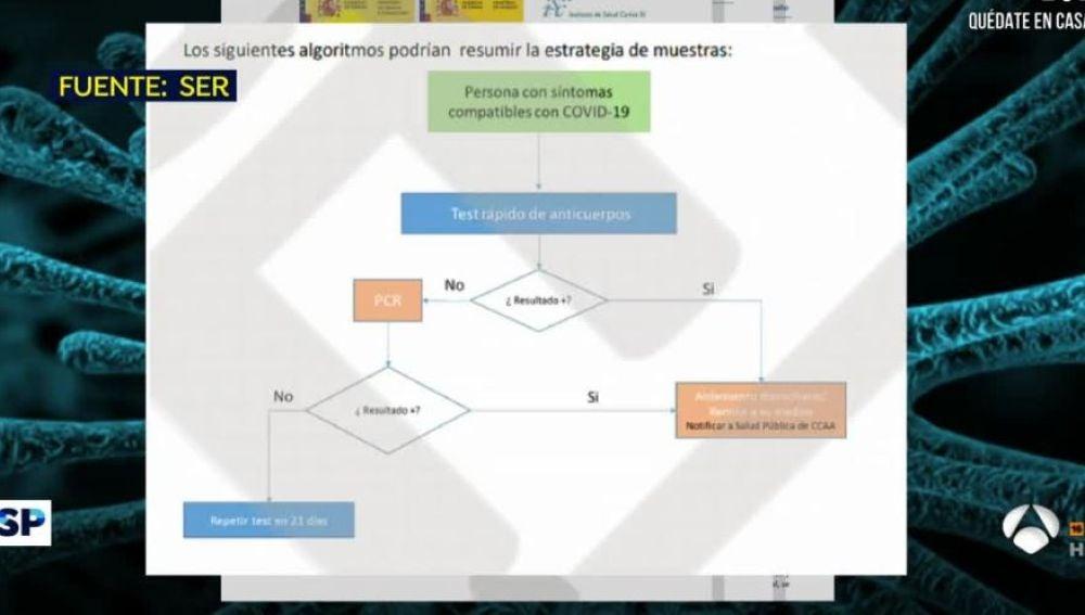 El plan del Gobierno para detectar el coronavirus