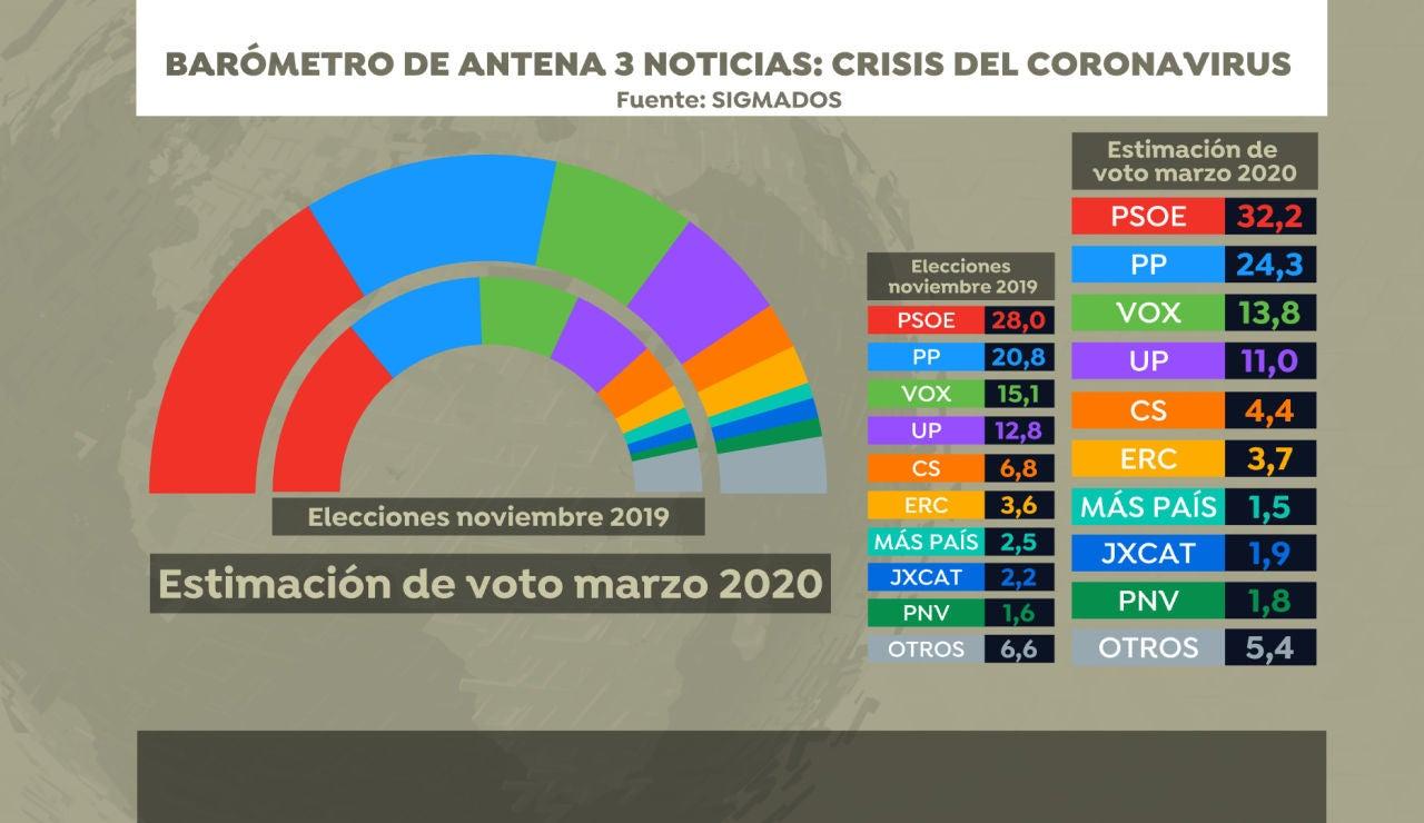 Intención de voto, barómetro SigmaDos para Antena 3 Noticias