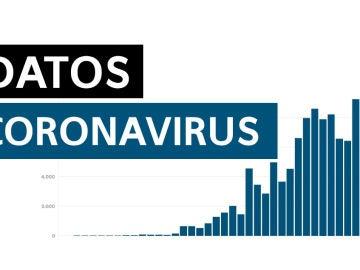 Últimos datos de muertes y contagios de coronavirus en España hoy miércoles 20 de mayo de 2020