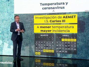 Asturias y Cantabria no cumplen el patrón del estudio de la AEMET y con las temperaturas más frías son de las CCAA con menos casos de coronavirus