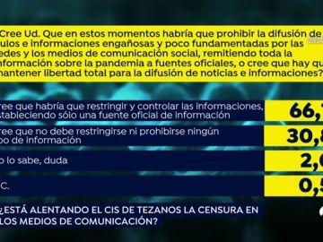 Las 4 preguntas más polémicas del CIS del Tezanos sobre la gestión del coronavirus en España