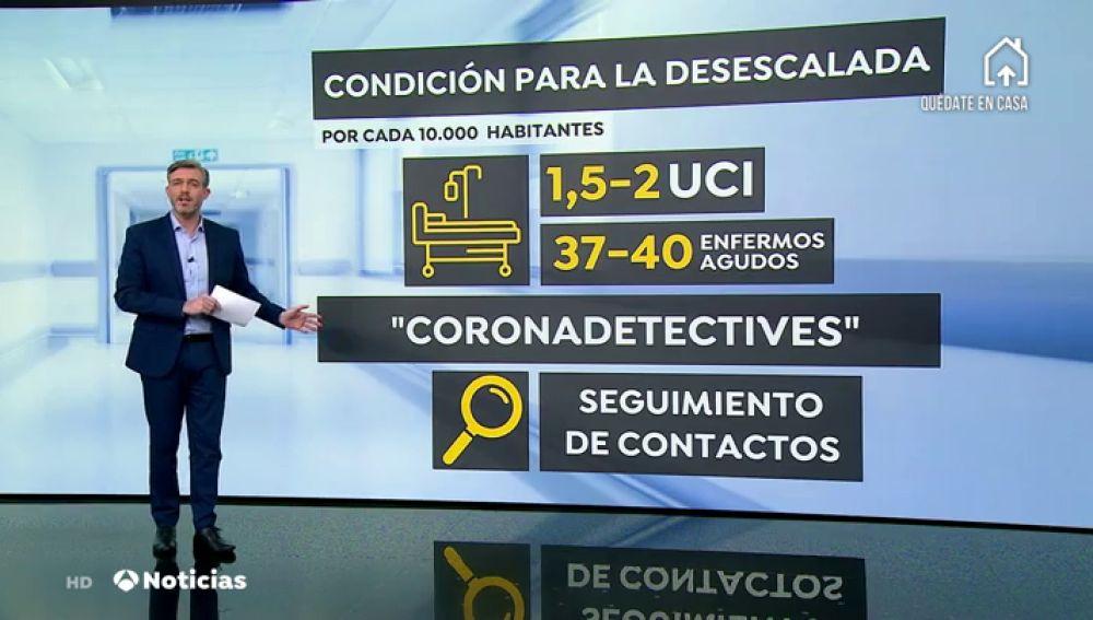 Las camas de UCI y para enfermos graves serán clave para que las provincias avancen en las fases de desescalada del coronavirus