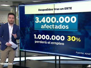 El mercado laboral no se recuperará hasta 2.023 y un millón de afectados por ERTEs acabarán el año en el paro