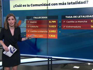¿Es verdad que Madrid es la causa de la alta letalidad del coronavirus en España?