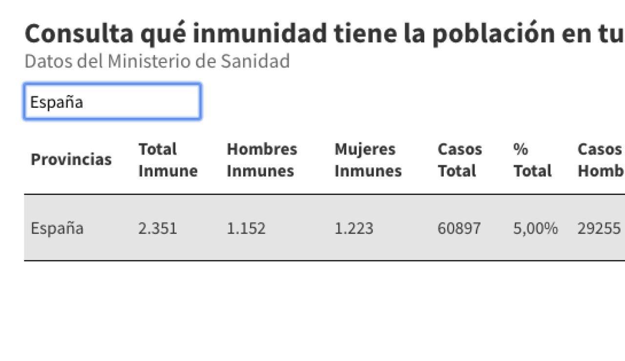 Consulta qué inmunidad frente al coronavirus tiene la población en tu provincia