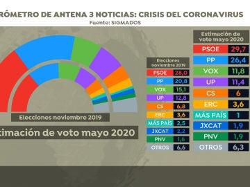 Barómetro: estimación de voto de mayo