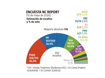 Encuesta de NC report para 'La Razón'
