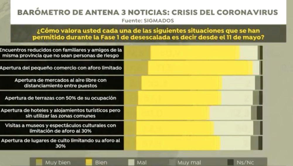 Barómetro de Antena 3 Noticias sobre la crisis del coronavirus