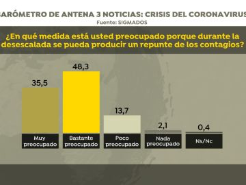 Barómetro de Sigma Dos para Antena3 Noticias