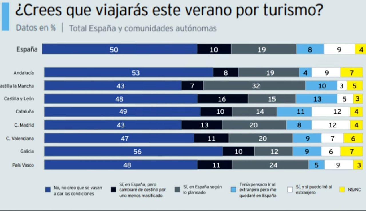 El 42% de los españoles gastarán menos o nada en las vacaciones debido al coronavirus