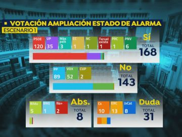 Votación para la ampliación del estado de alarma por el coronavirus