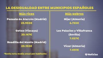 Los municipios más rico y más pobres de España en 2020 según el INE