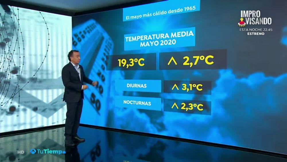 Temperaturas en mayo