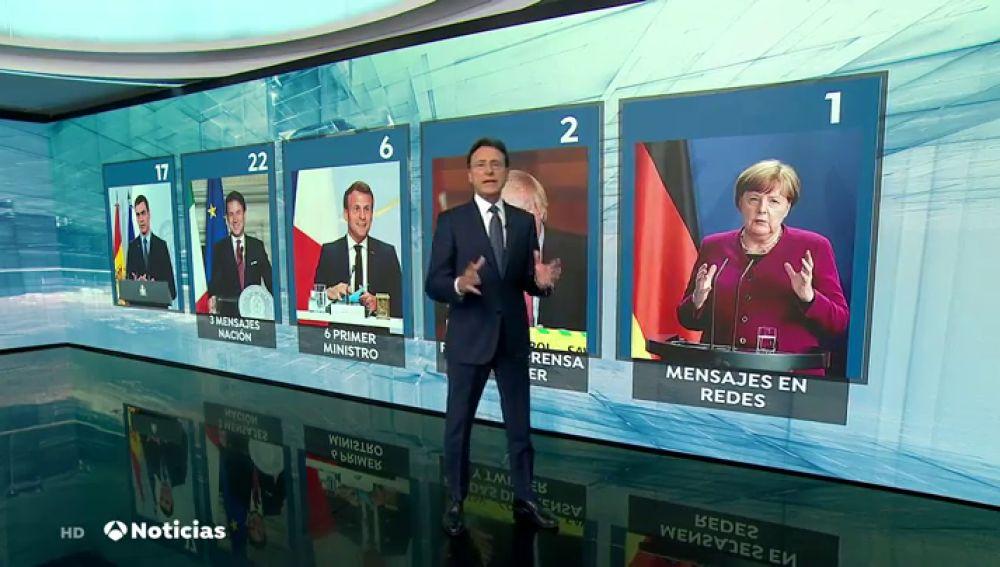 Pedro Sánchez ha sido el presidente de la Unión Europea que más discursos ha realizado durante el coronavirus